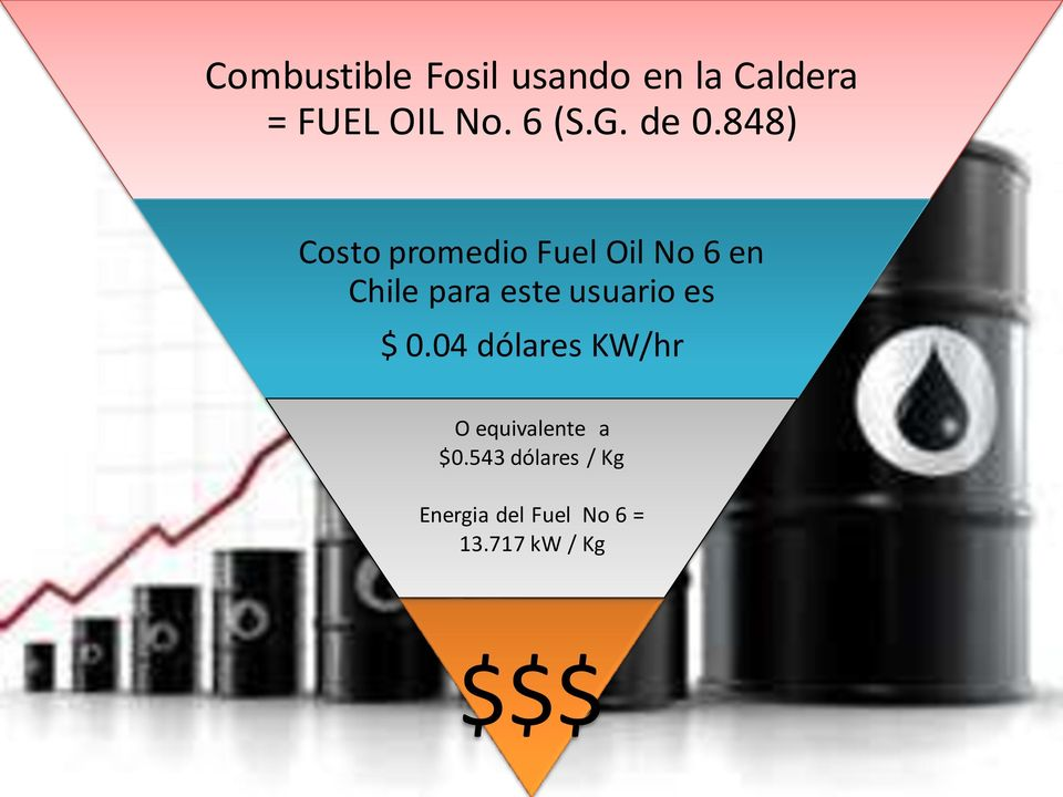 848) Costo promedio Fuel Oil No 6 en Chile para este