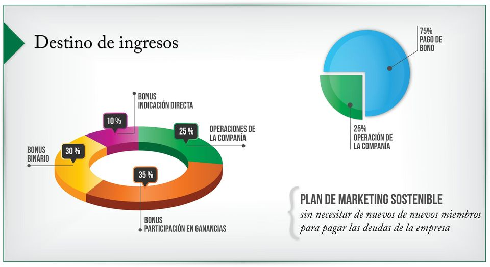 COMPANÍA 35 % Bonus PARTICIPACIÓN EN GANANCIAS PLAN DE MARKETING