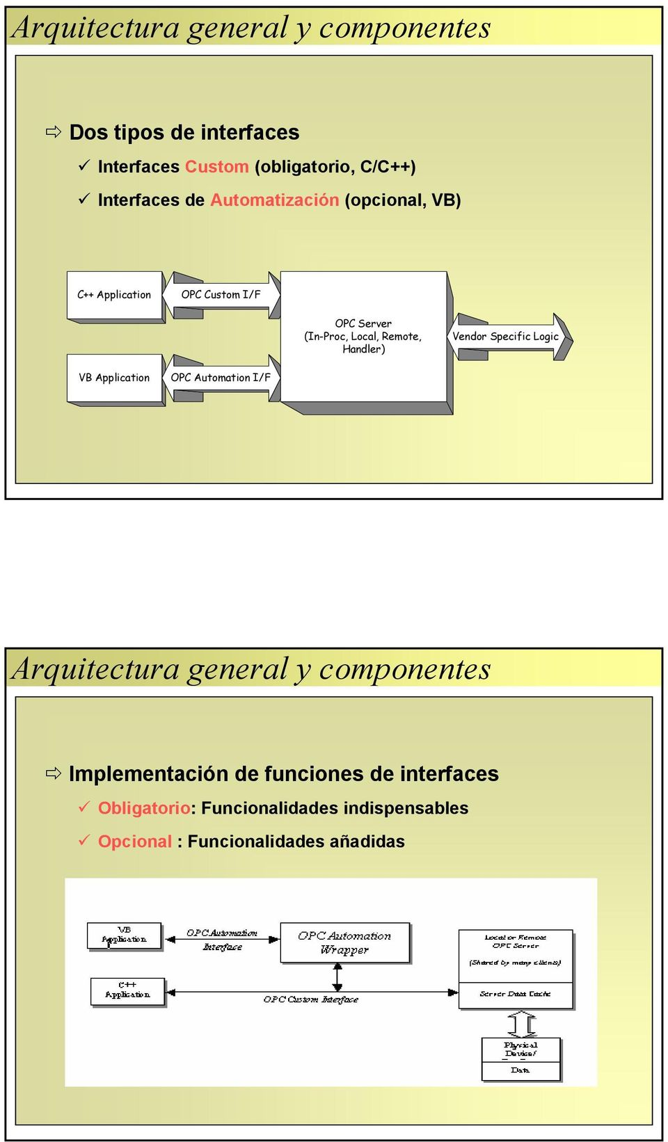 Remote, Handler) Vendor Specific Logic VB Application OPC Automation I/F Arquitectura general y componentes