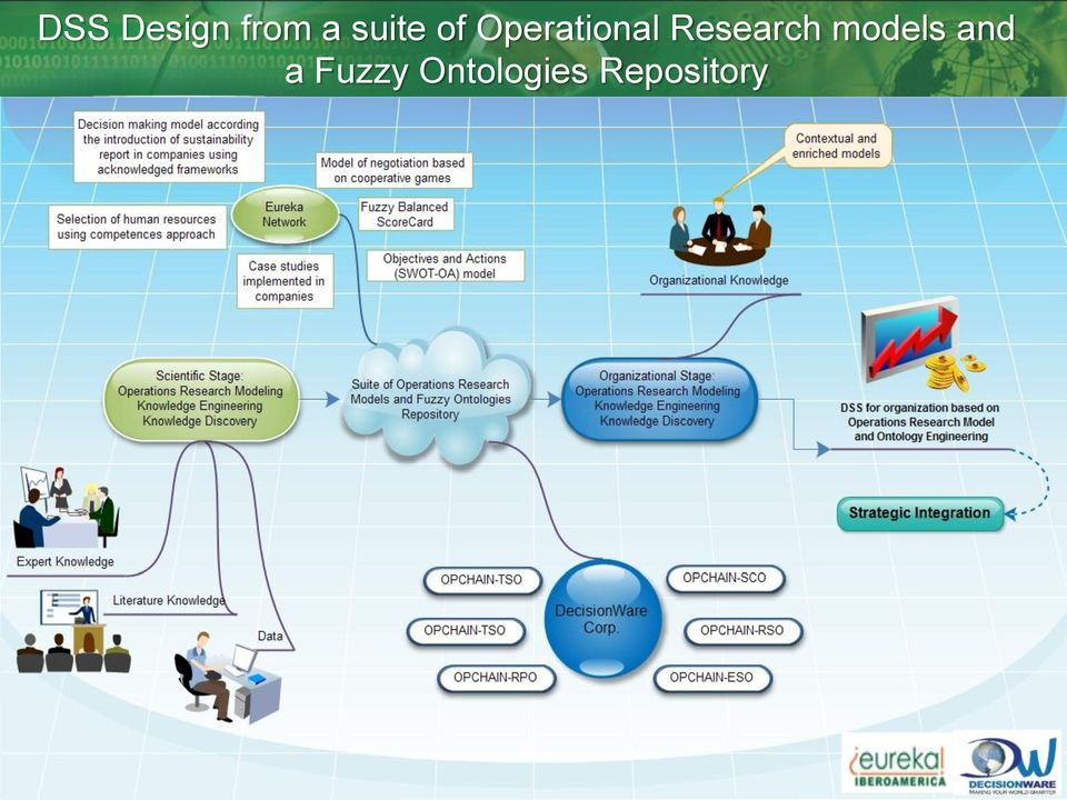 Research models and a