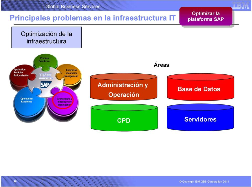 Rationalization Process Excellence 1 Enterprise Information Management 1 Áreas Operational