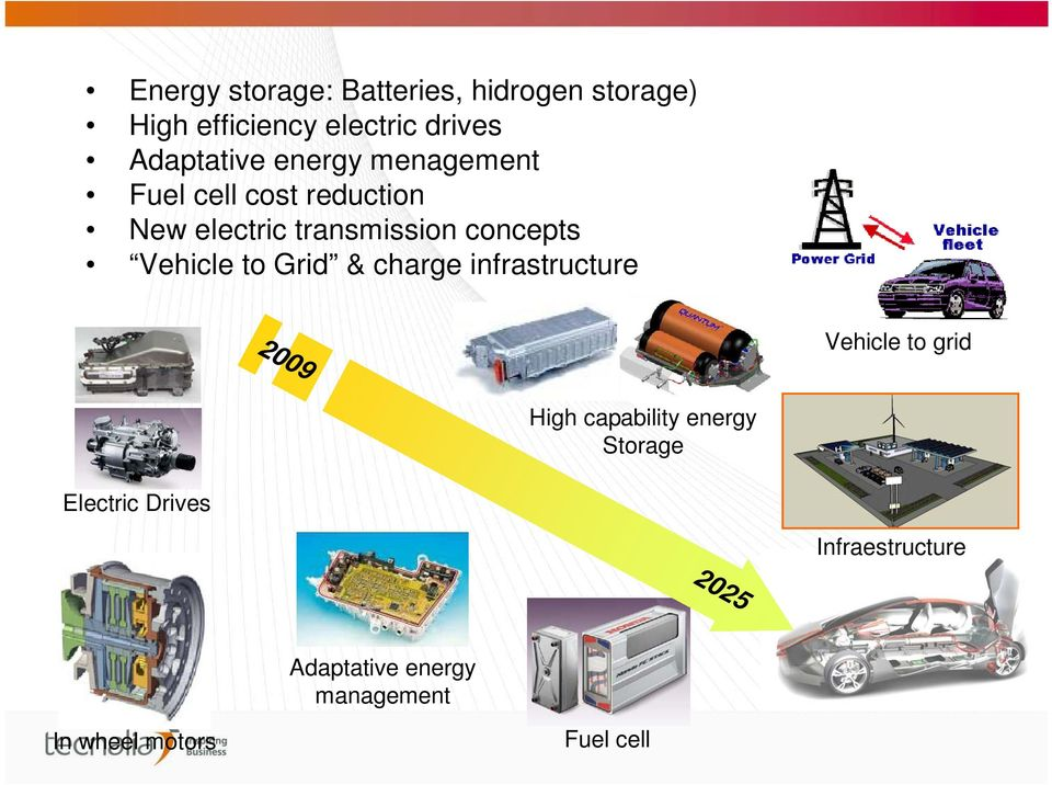 to Grid & charge infrastructure 2009 2025 Vehicle to grid High capability energy