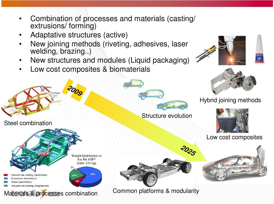 .) New structures and modules (Liquid packaging) Low cost composites & biomaterials 2009 2025 Hybrid