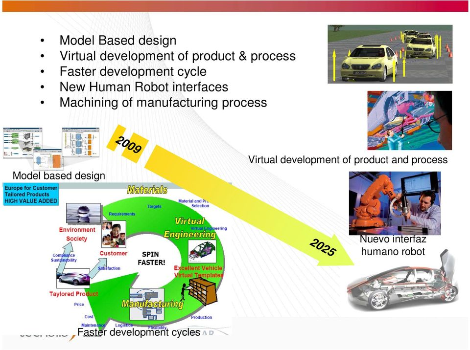 manufacturing process 2009 2025 Model based design Virtual