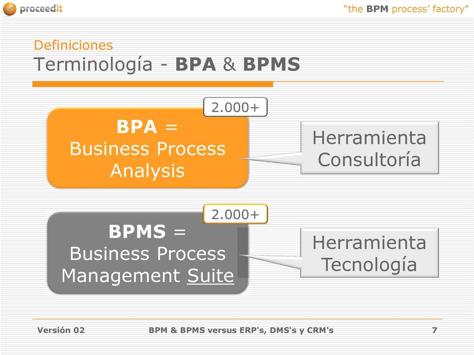 000+ BPMS = Business Process Management Suite