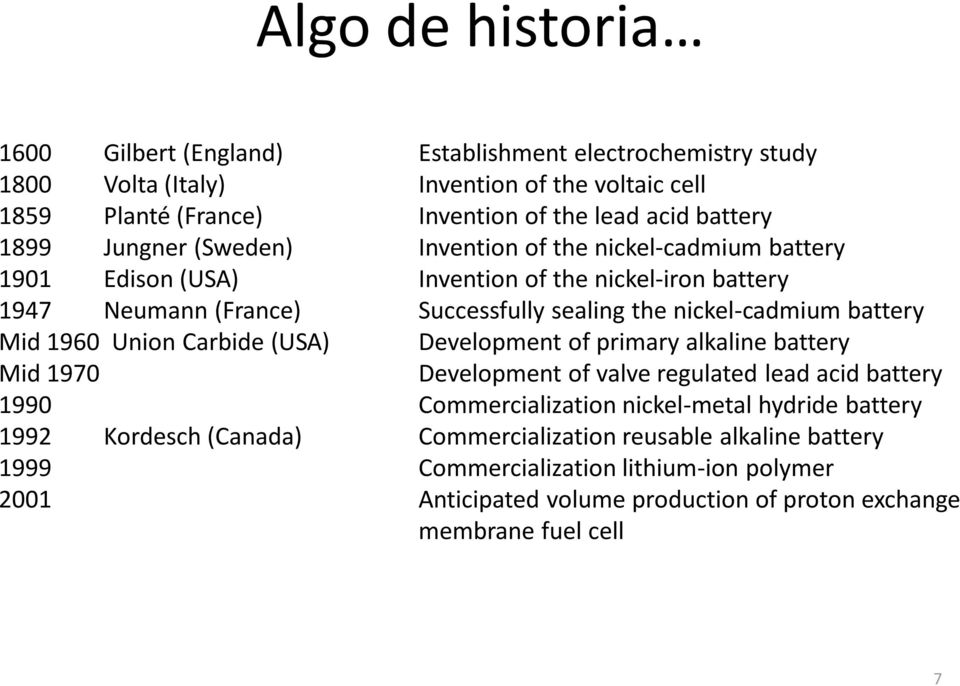 battery Mid 1960 Union Carbide (USA) Development of primary alkaline battery Mid 1970 Development of valve regulated lead acid battery 1990 Commercialization nickel-metal hydride