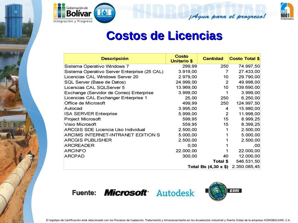 INTERNET-INTRANET EDITION S ARCGIS PUBLISHER ARCREADER ARCINFO ARCPAD Fuente: Costo Unitario $ 299,99 3.919,00 2.979,00 24.999,00 13.969,00 3.999,00 25,00 499,99 3.995,00 5.999,00 599,95 559,95 2.