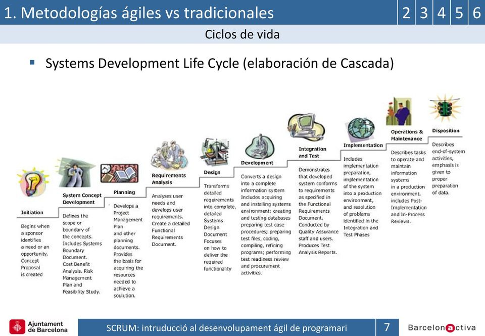 de vida Systems Development