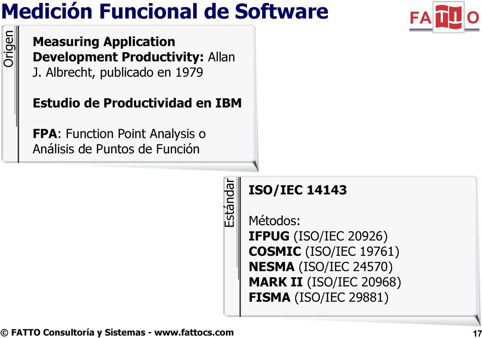 Albrecht, publicado en 1979 Estudio de Productividad en IBM FPA: Function Point Analysis o Análisis de