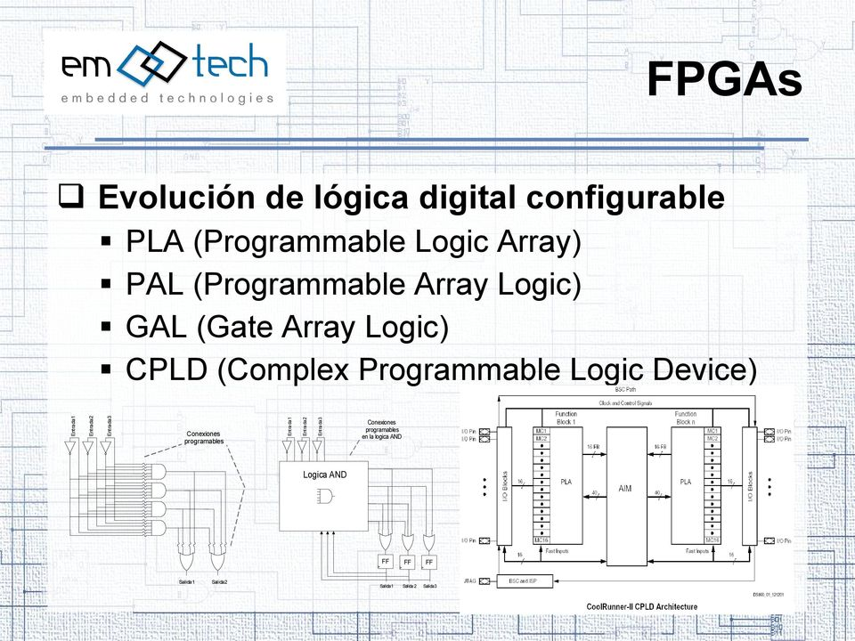 Logic) CPLD (Complex Programmable Logic Device) Entrada1 Entrada3 Entrada2 Entrada1