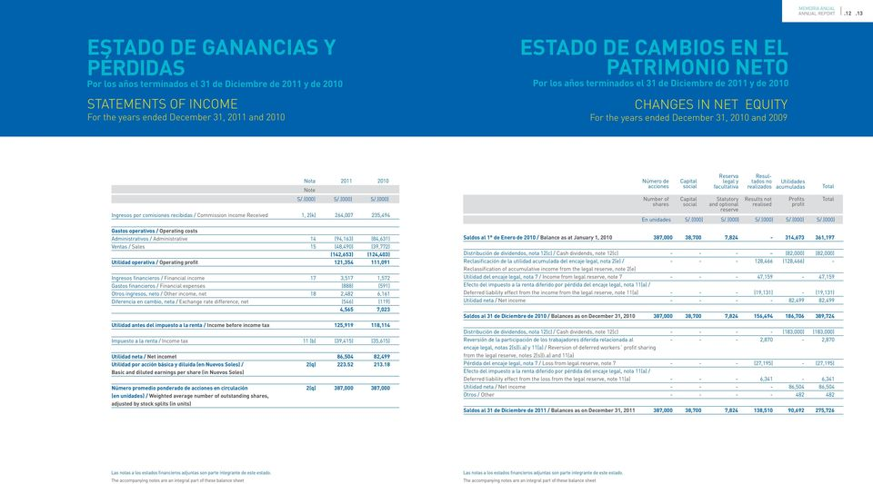 Commission income Received 1, 2(k) 264,007 235,494 Gastos operativos / Operating costs Administrativos / Administrative 14 (94,163) (84,631) Ventas / Sales 15 (48,490) (39,772) (142,653) (124,403)
