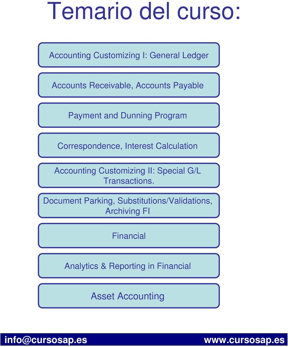 Accounting Customizing II: Special G/L Transactions.