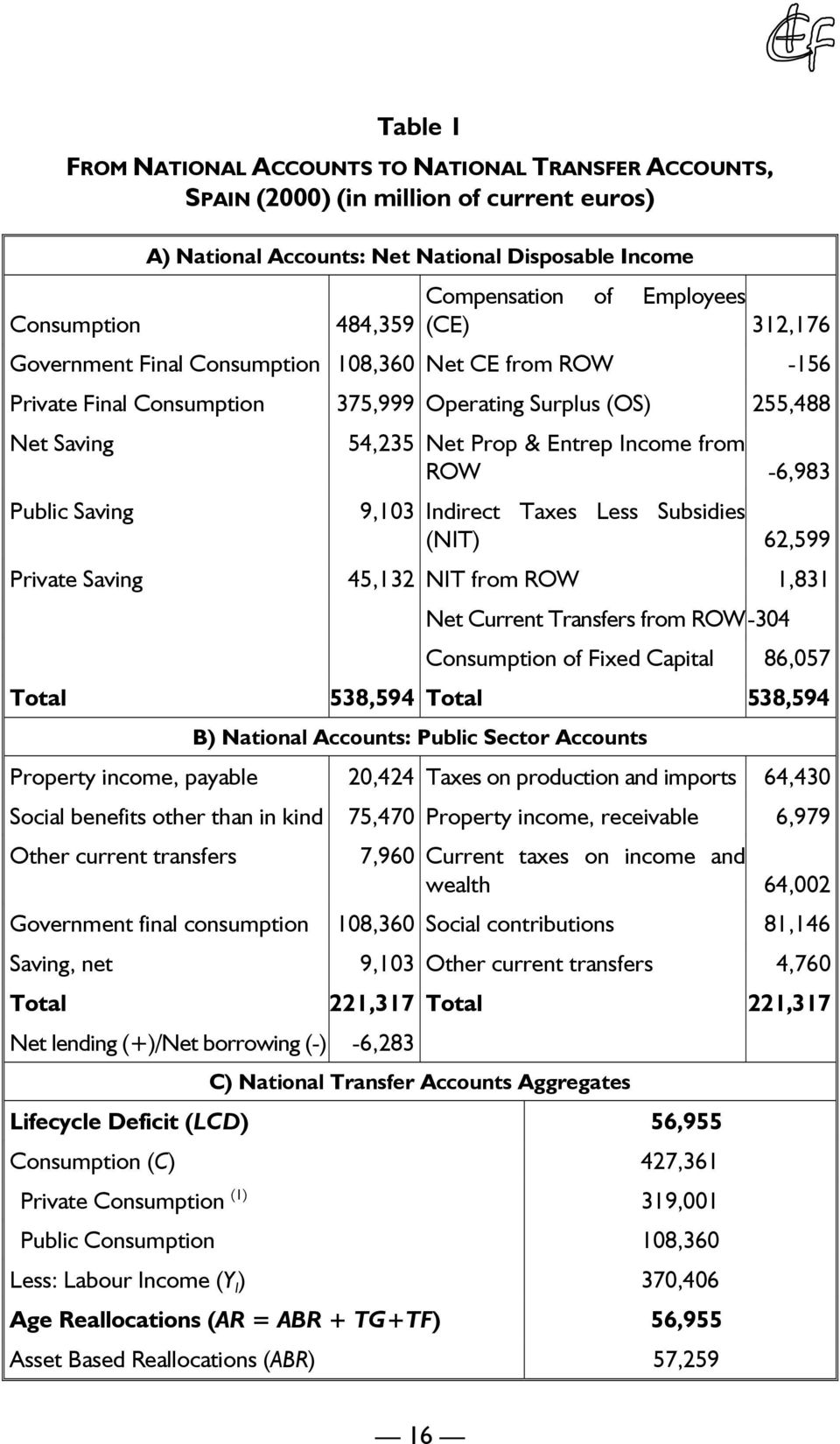 Income from ROW -6,983 9,103 Indirect Taxes Less Subsidies (NIT) 62,599 Private Saving 45,132 NIT from ROW 1,831 Net Current Transfers from ROW -304,111 Consumption of Fixed Capital 86,057 Total