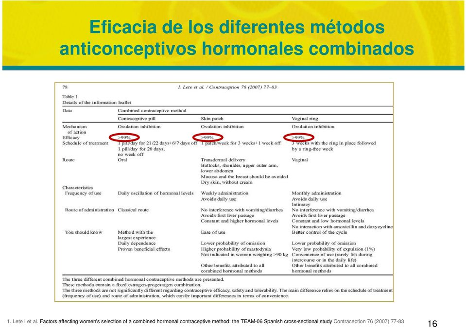 Factors affecting women's selection of a combined hormonal