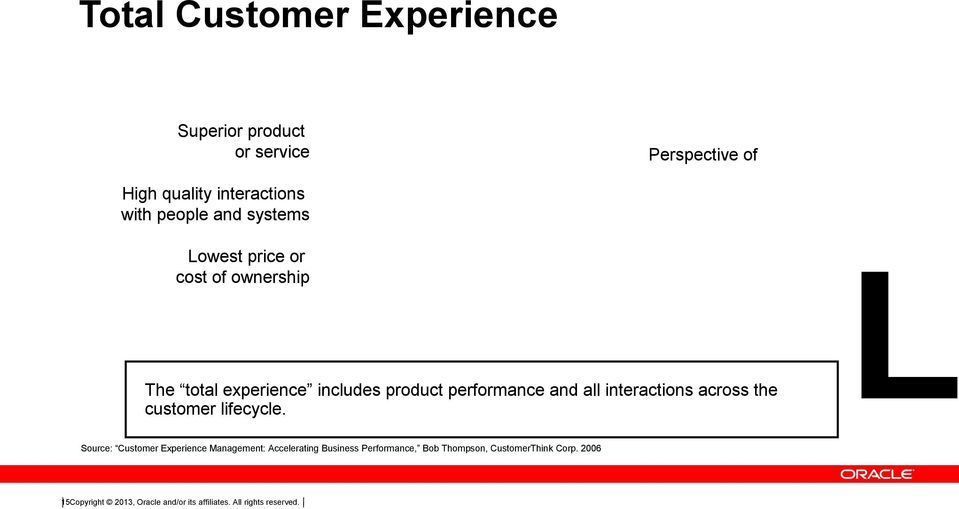interactions across the customer lifecycle.