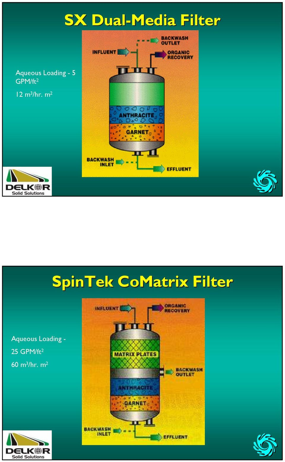 m 2 SpinTek CoMatrix Filter