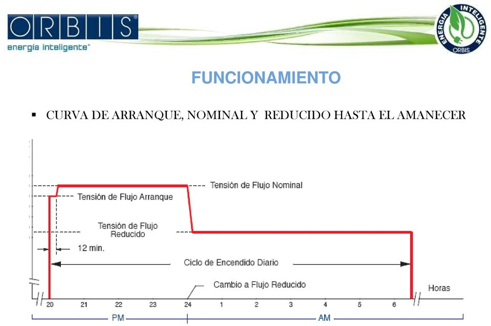 ARRANQUE, NOMINAL