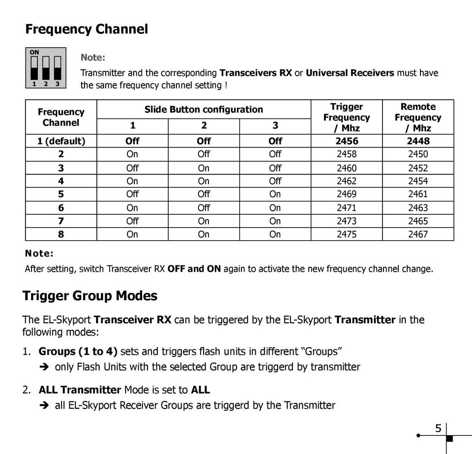 2461 6 On Off On 2471 2463 7 Off On On 2473 2465 8 On On On 2475 2467 Note: After setting, switch Transceiver RX OFF and ON again to activate the new frequency channel change.