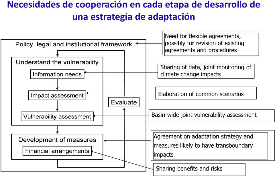 monitoring of climate change impacts Impact assessment Vulnerability assessment Evaluate Elaboration of common scenarios Basin-wide joint vulnerability