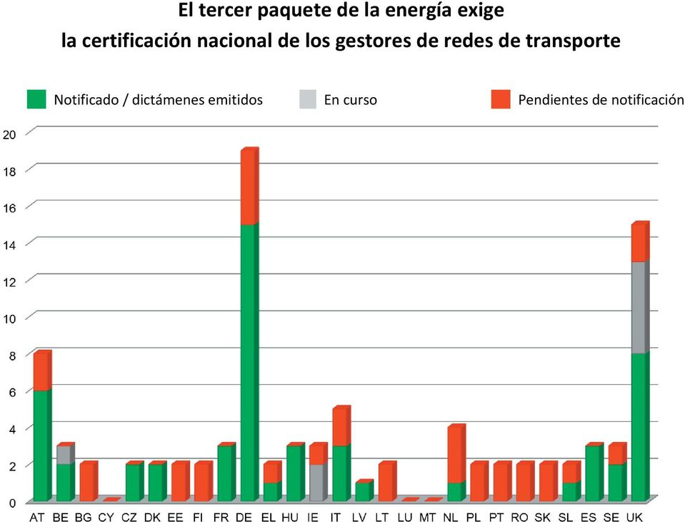 redes de transporte M Notificado /