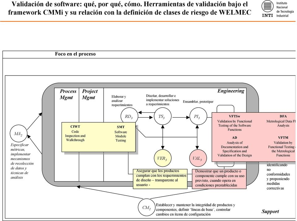 Validation by Especificar Documentation i and Proveer Functional una Testing o métricas, Specification o and visión the Metrological objetiva implementar Validation of the Design de procesos