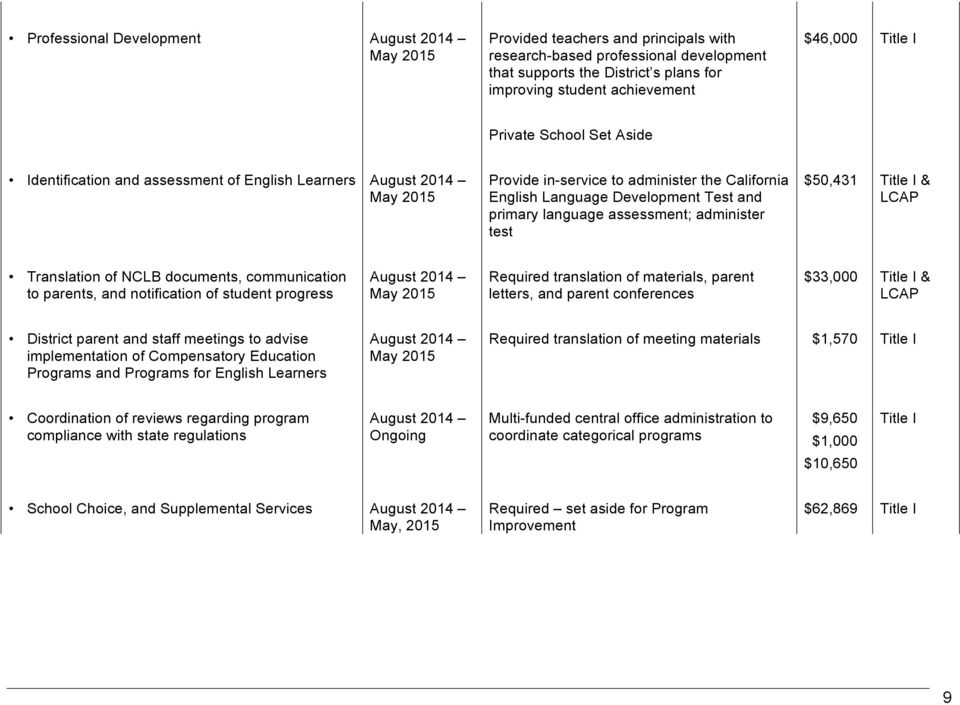 language assessment; administer test 50,431 Title I & LCAP Translation of NCLB documents, communication to parents, and notification of student progress August 2014 May 2015 Required translation of
