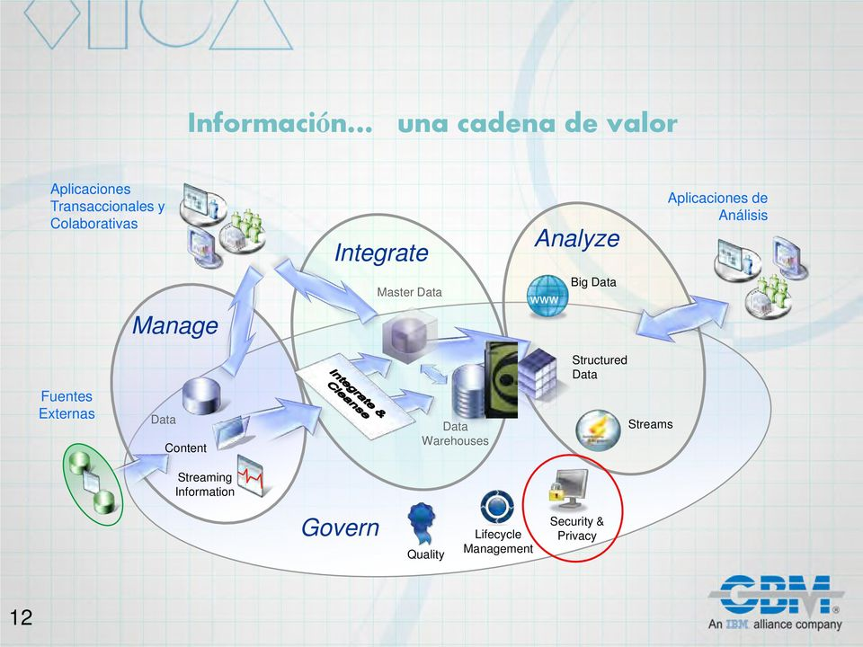 www Big Data Structured Data Fuentes Externas Data Content Data Warehouses