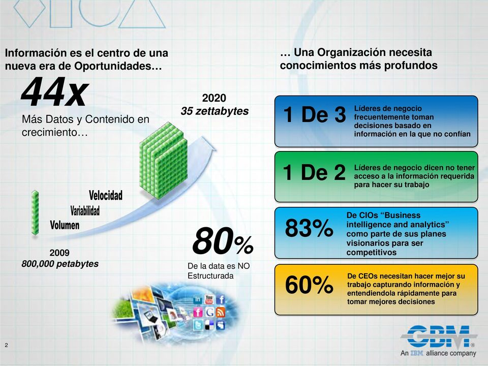 información requerida para hacer su trabajo 2009 800,000 petabytes 80% De la data es NO Estructurada 83% De CIOs Business intelligence and analytics como parte de
