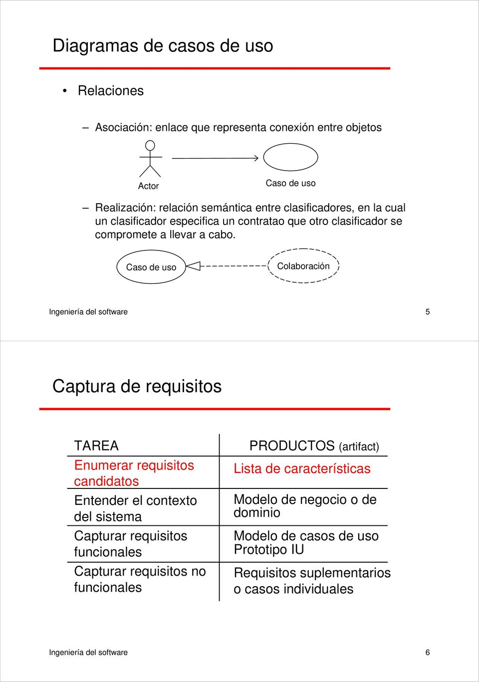Caso de uso Colaboración Ingeniería del software 5 Captura de requisitos TAREA Enumerar requisitos candidatos Entender el contexto del sistema Capturar requisitos