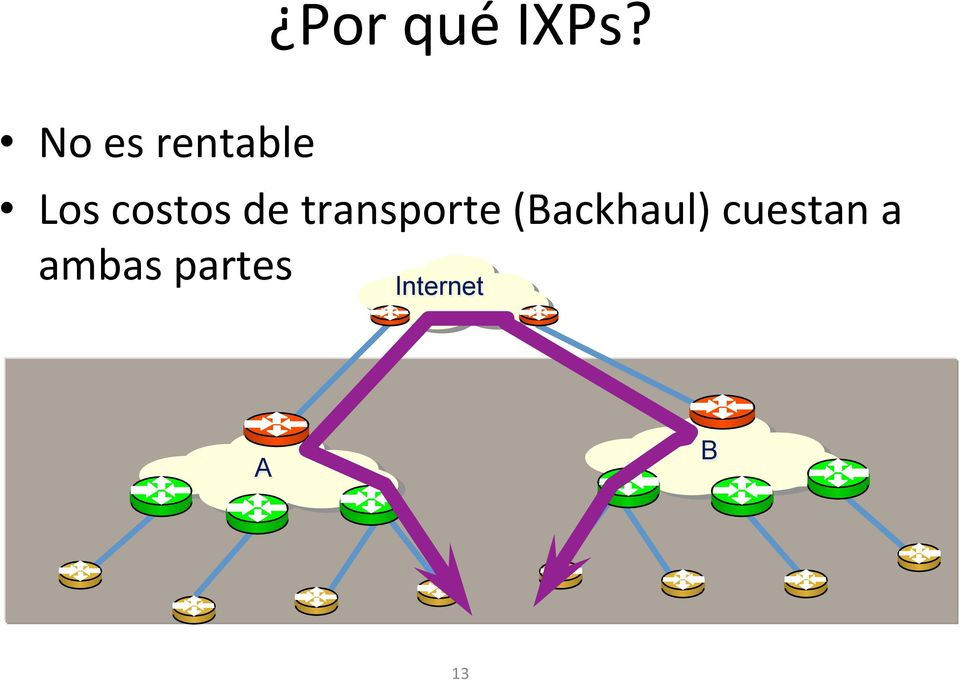 de transporte (Backhaul)
