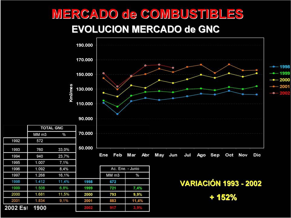 000 1994 940 23,7% Ene Feb Mar Abr May Jun Jul Ago Sep Oct Nov Dic 1995 1.007 7,1% 1996 1.092 8,4% Ac. Ene. - Junio 1997 1.