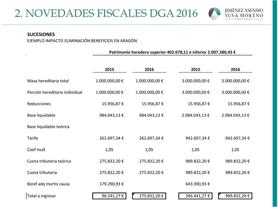FISCALES