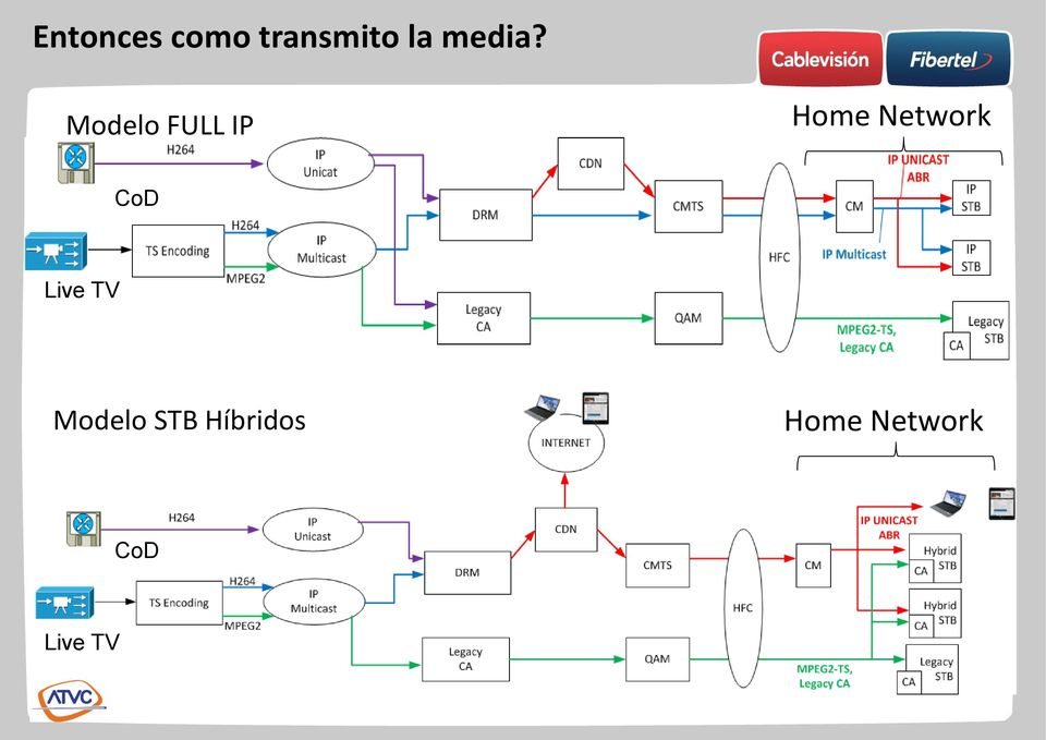 Modelo FULL IP Home Network