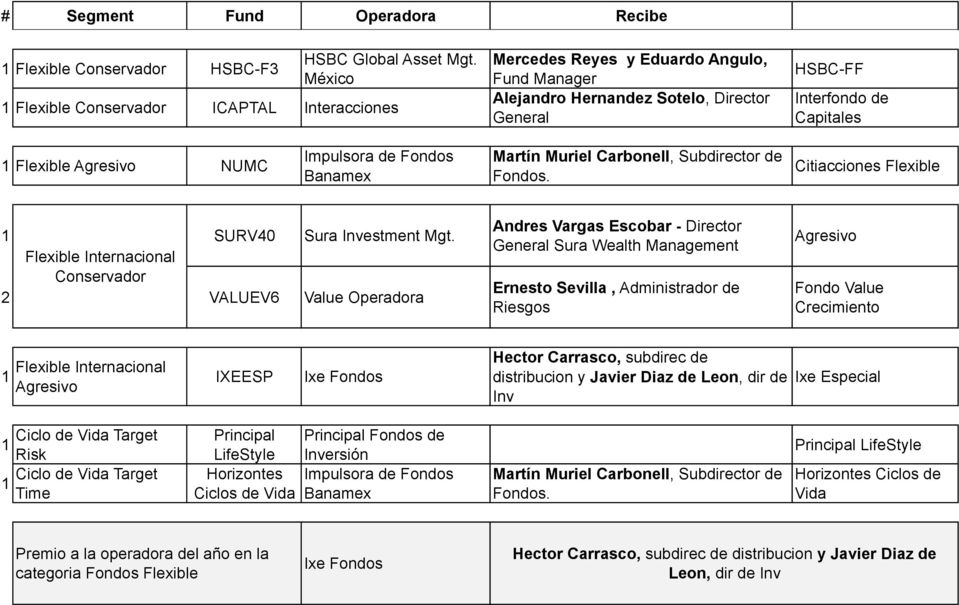 Flexible Internacional Conservador 2 VALUEV6 Value Operadora Andres Vargas Escobar - Director General Sura Wealth Management Ernesto Sevilla, Administrador de Riesgos Agresivo Fondo
