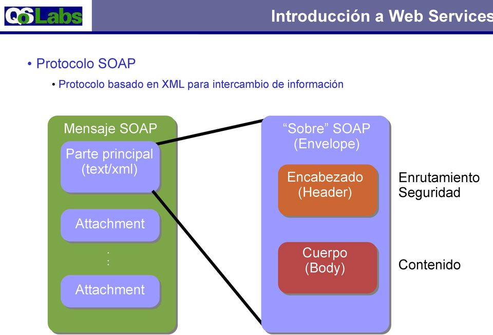 principal (text/xml) Sobre SOAP (Envelope) Encabezado (Header)