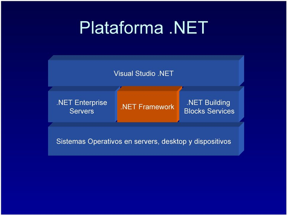 NET Building Blocks Services Sistemas