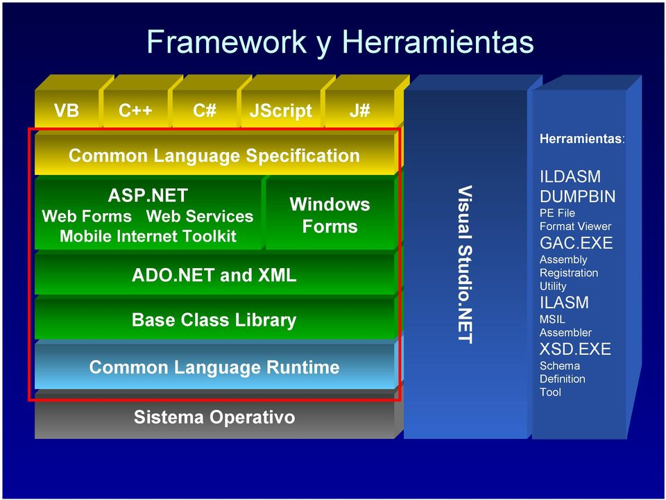 NET and XML Base Class Library Common Language Runtime Sistema Operativo Windows Forms Visual