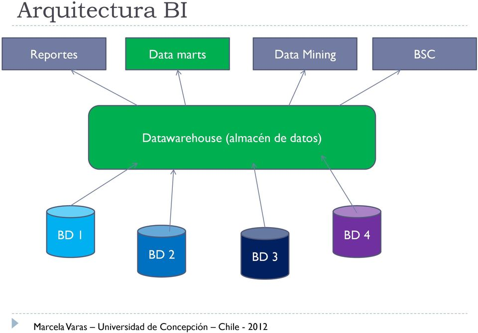 BSC Datawarehouse
