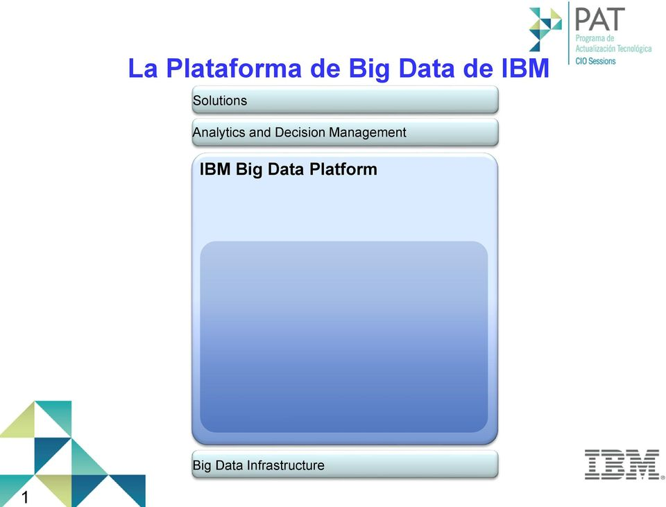 Decision Management IBM Big