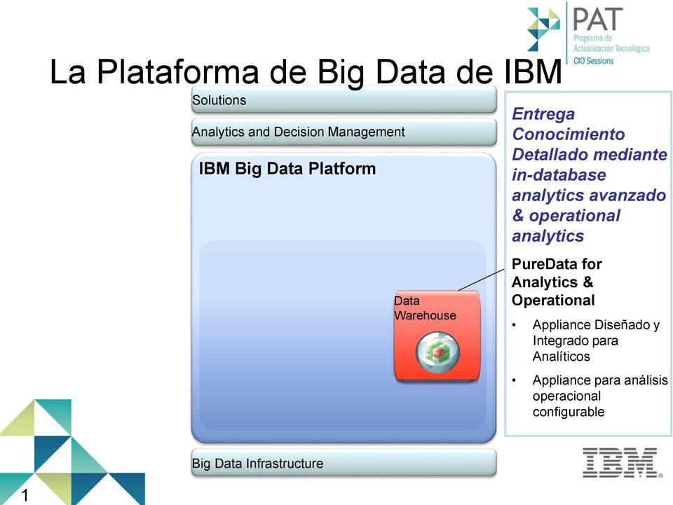 avanzado & operational analytics PureData for Analytics & Operational Appliance Diseñado y