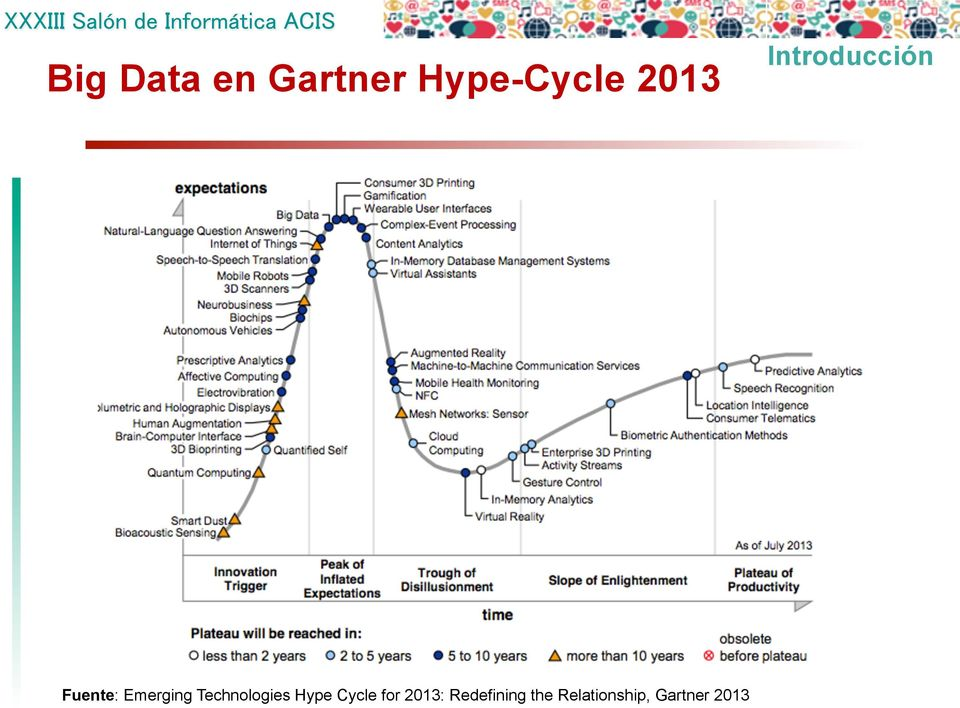 Technologies Hype Cycle for 2013: