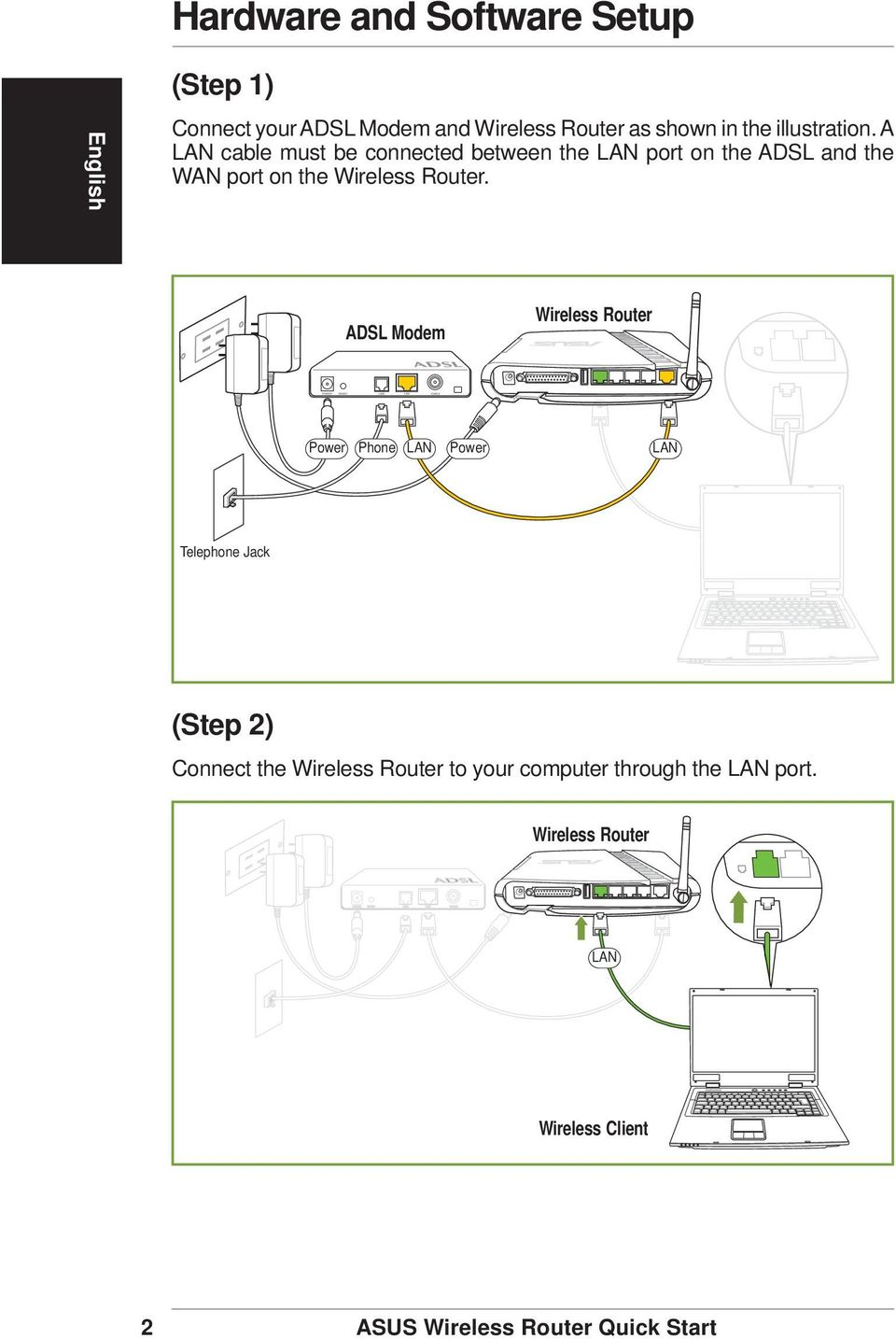 A LAN cable must be connected between the LAN port on the ADSL and the WAN port on the Wireless Router.