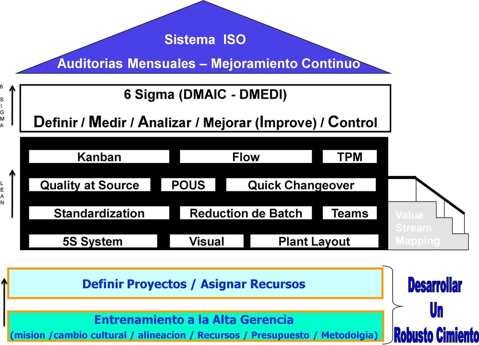 Standardization Reduction de Batch Teams 5S System Visual Plant Layout Value Stream Mapping Definir Proyectos /