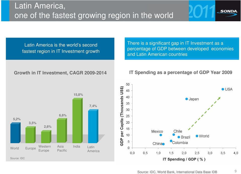 American countries Growth in IT Investment, CAGR 2009-2014 IT Spending as a percentage of GDP Year 2009 15,8% 7,4% 5,2% 3,5%