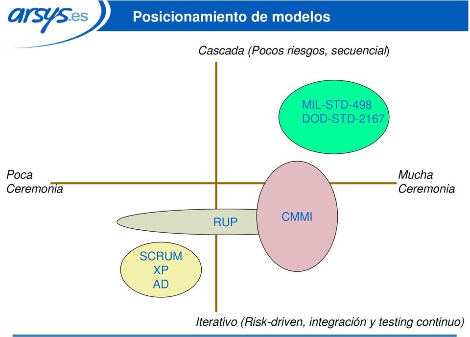 Poca Ceremonia Mucha Ceremonia RUP CMMI SCRUM XP