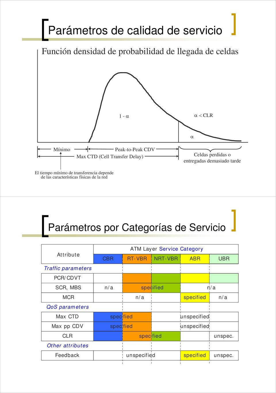 Servicio Attribute Traffic parameters PCR/CDVT SCR, MBS MCR QoS parameters Max CTD Max pp CDV Other attributes Feedback ATM Layer Service Category CBR RT-VBR