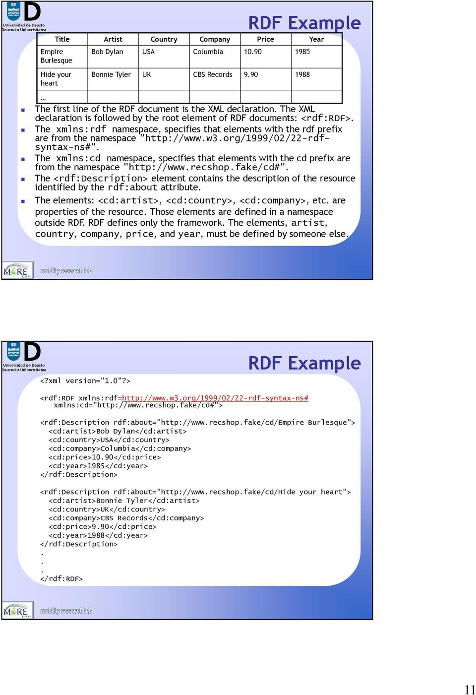 "The xmlns:rdf namespace, specifies that elements with the rdf prefix are from the namespace ""http://www.w3.org/1999/02/22-rdfsyntax-ns#""."
