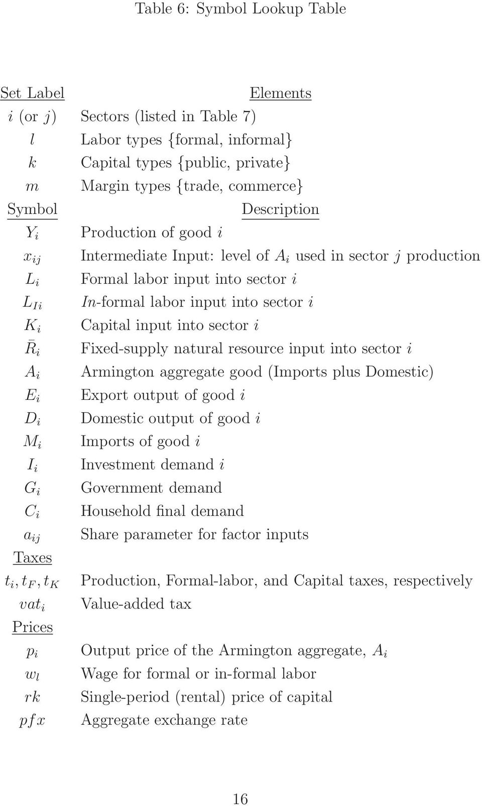 input into sector i In-formal labor input into sector i Capital input into sector i Fixed-supply natural resource input into sector i Armington aggregate good (Imports plus Domestic) Export output of