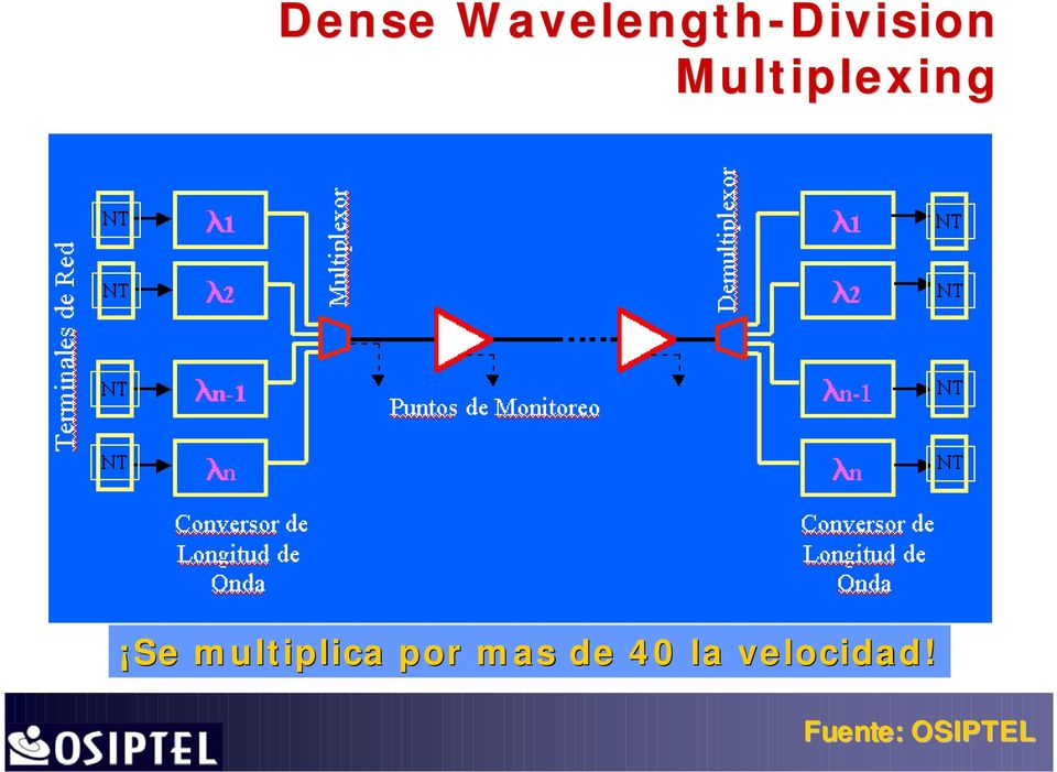 Multiplexing Se