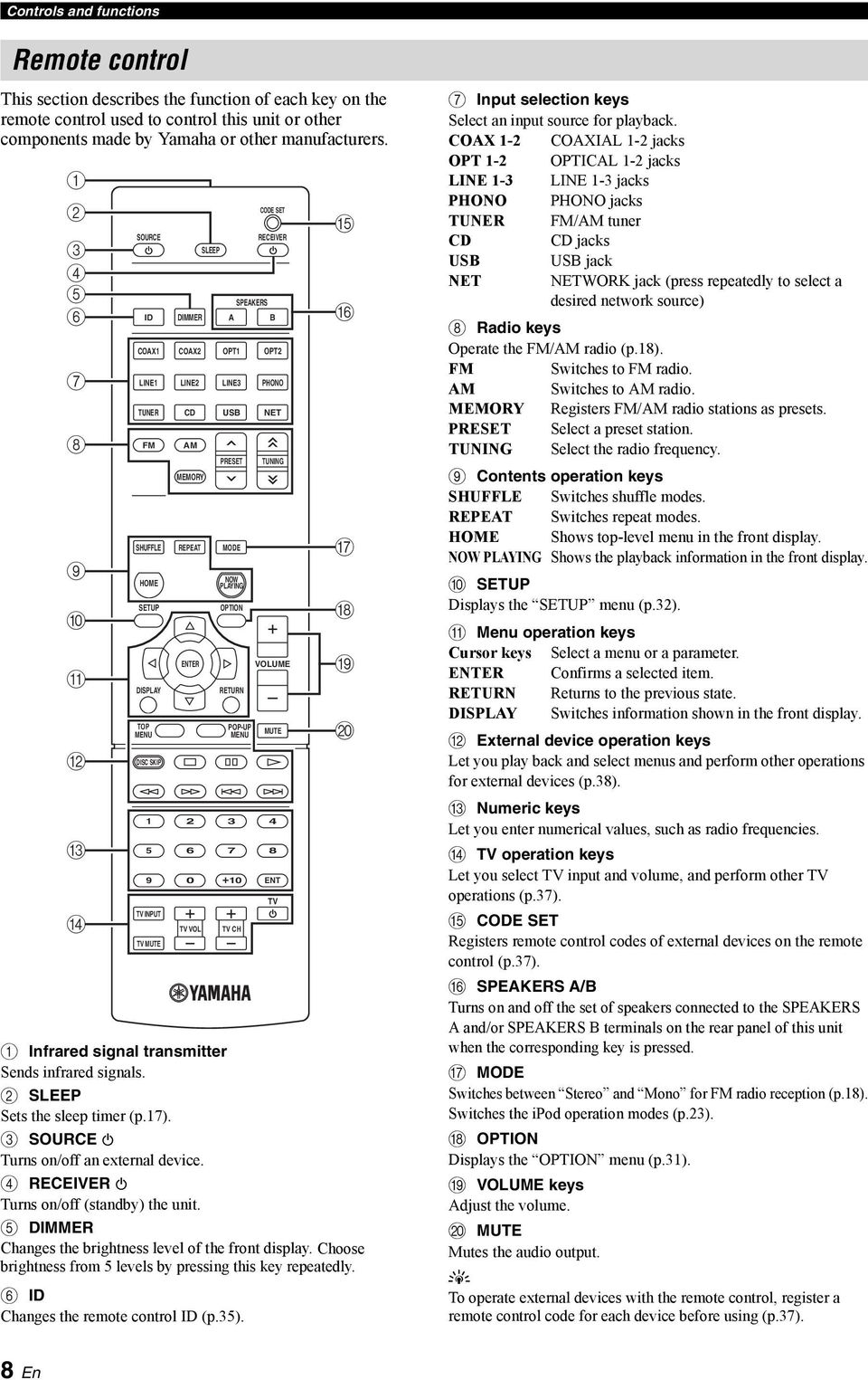 4 RECEIVER A Turns on/off (standb) the unit. 5 DIMMER Changes the brightness level of the front displa. Choose brightness from 5 levels b pressing this ke repeatedl.